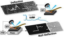 Image illustrating the previous deflection AFM-IR detection compared to the new null-deflection approach.
